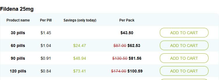 Online price of Fildena 25mg