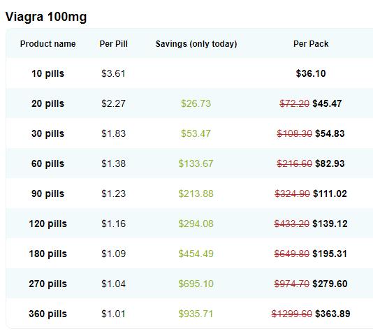 Generic Viagra Price