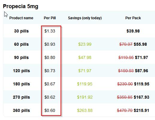 Propecia 5 mg (Generic Finasteride) Online Price