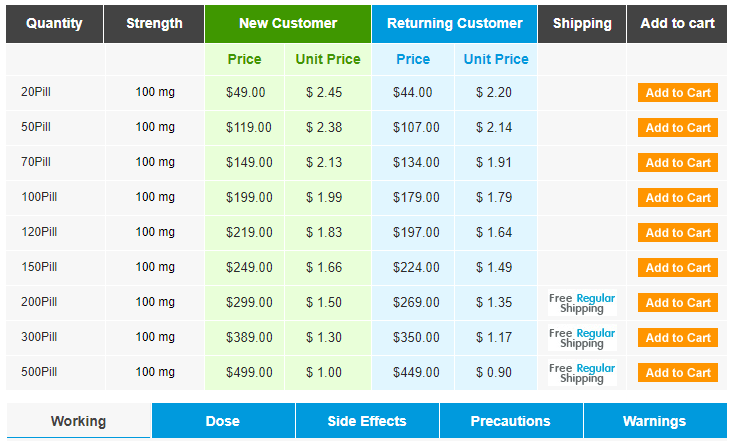 Viagra Professional 100mg Prices