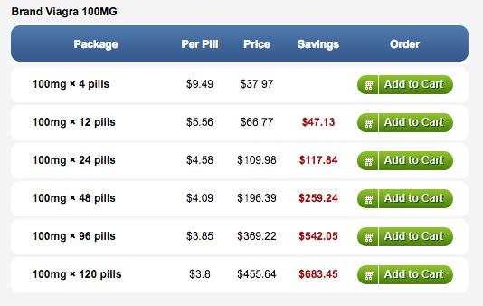 Brand Viagra 100mg Pricing