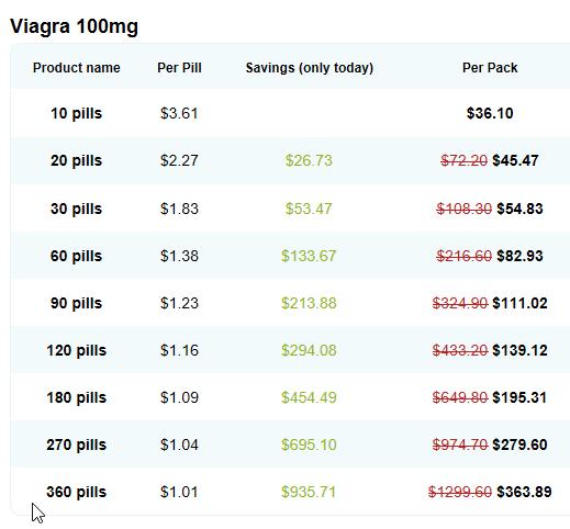 Generic Viagra Cost