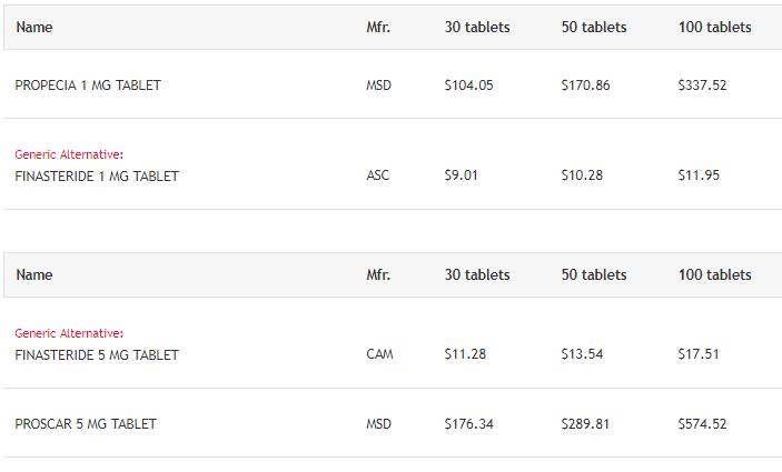 Price of Finasteride
