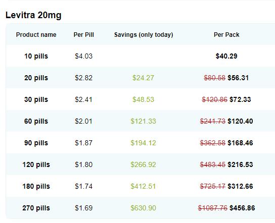 Generic Levitra Online Price