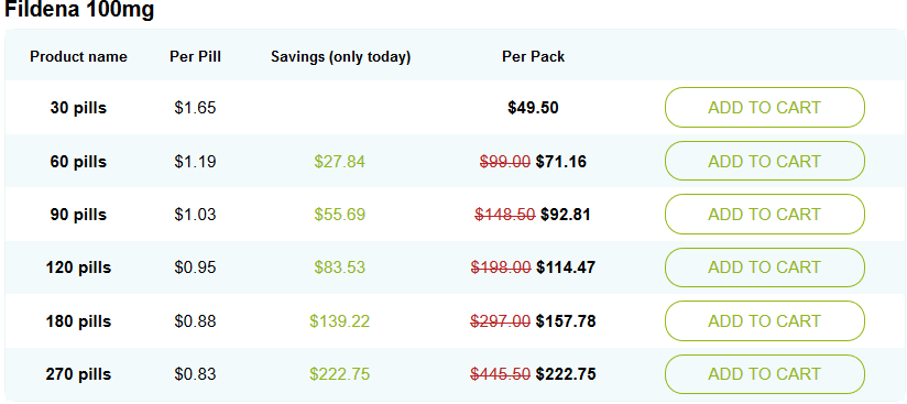 Fildena 100 Pricing Image